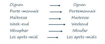 Vortrag | Die französische Orthographie - ein sprachliches Dauerproblem